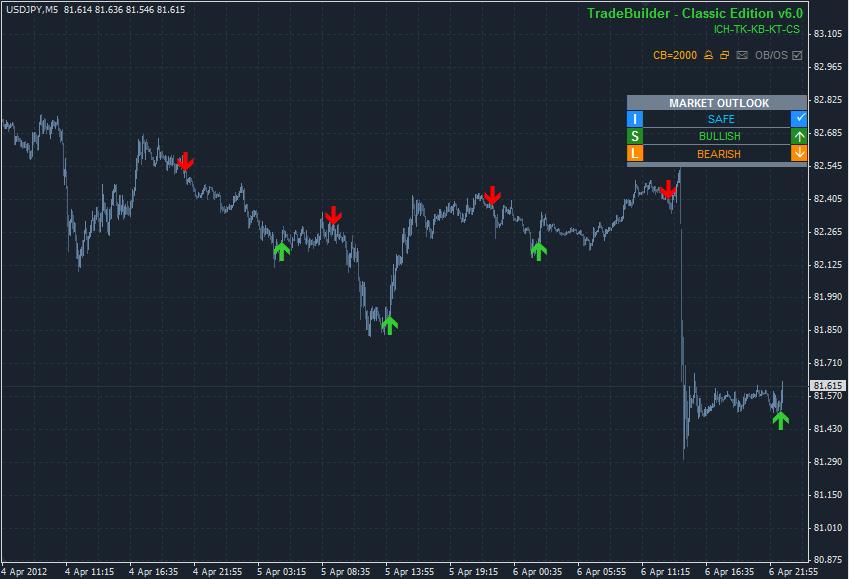 Mexican forex trading system builders