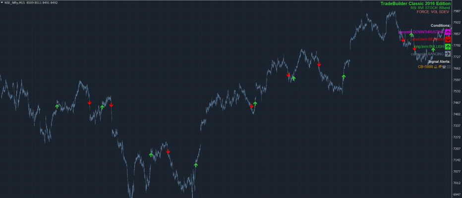 New Market Template: TradeBuilder Classic Nifty M15 Trend