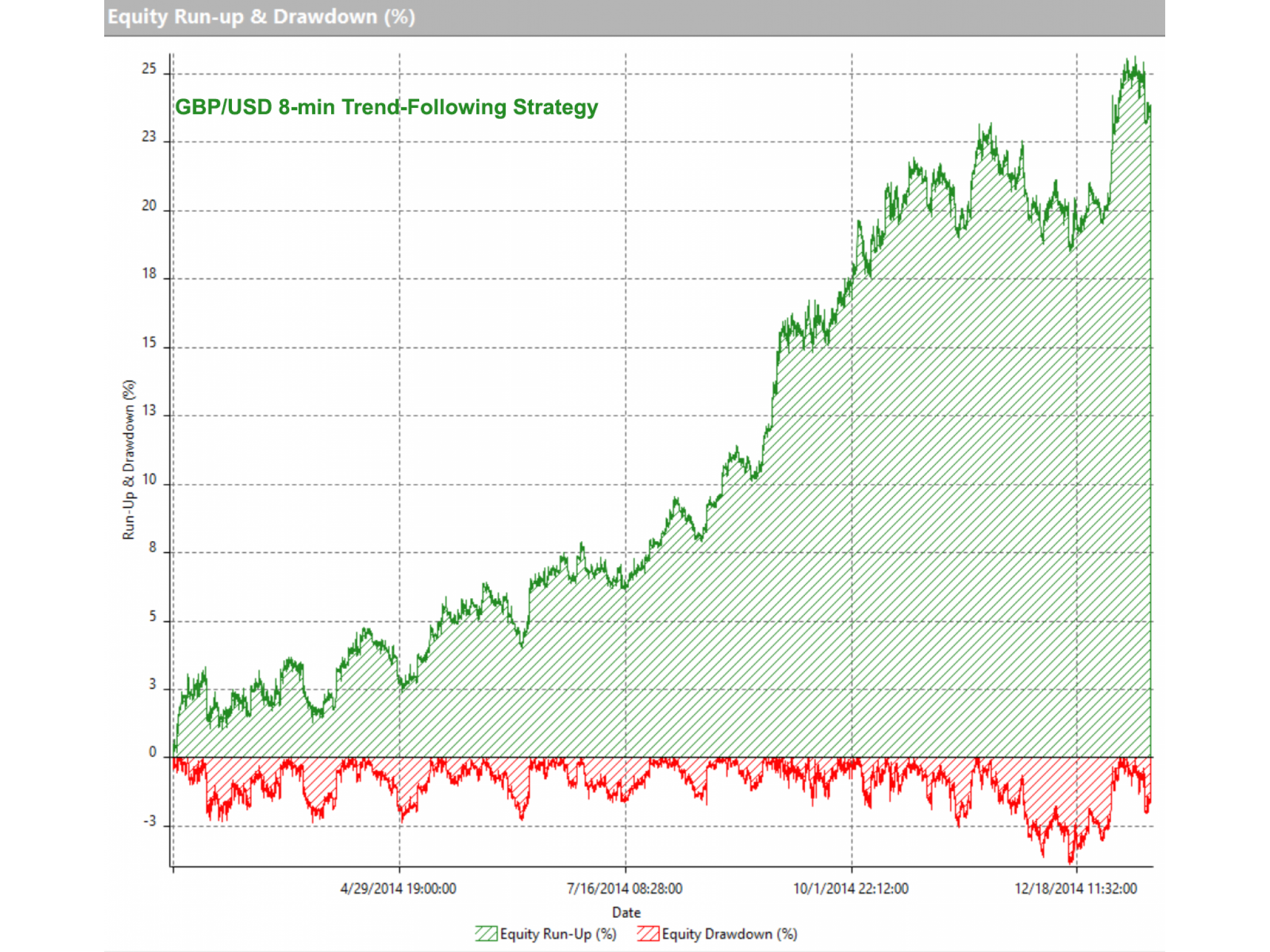 Building a trading strategy with market profile