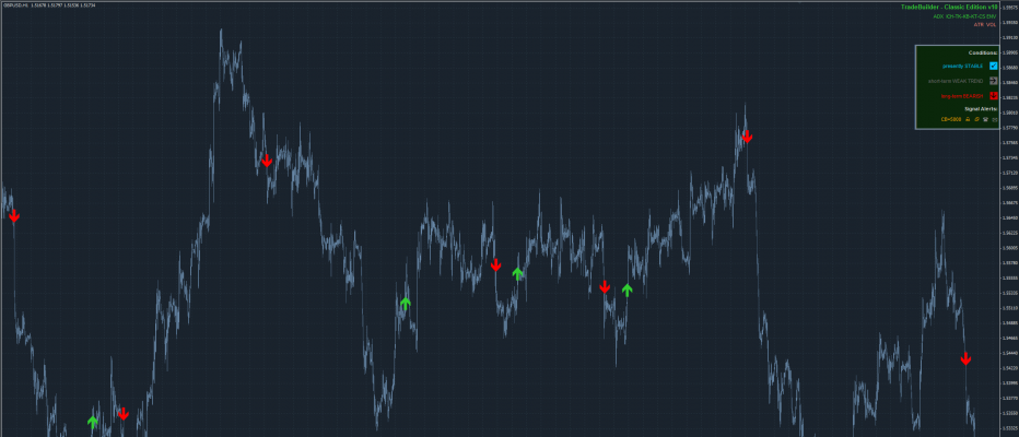 GBP/USD H1 Trend-Following Template for TradeBuilder Classic