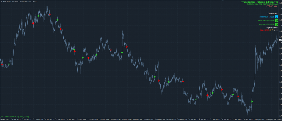 New Market Template: TradeBuilder Classic USD/TRY H1 Trend